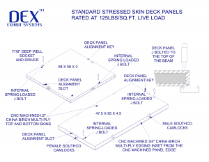 Stressed skin deck panel sizes
